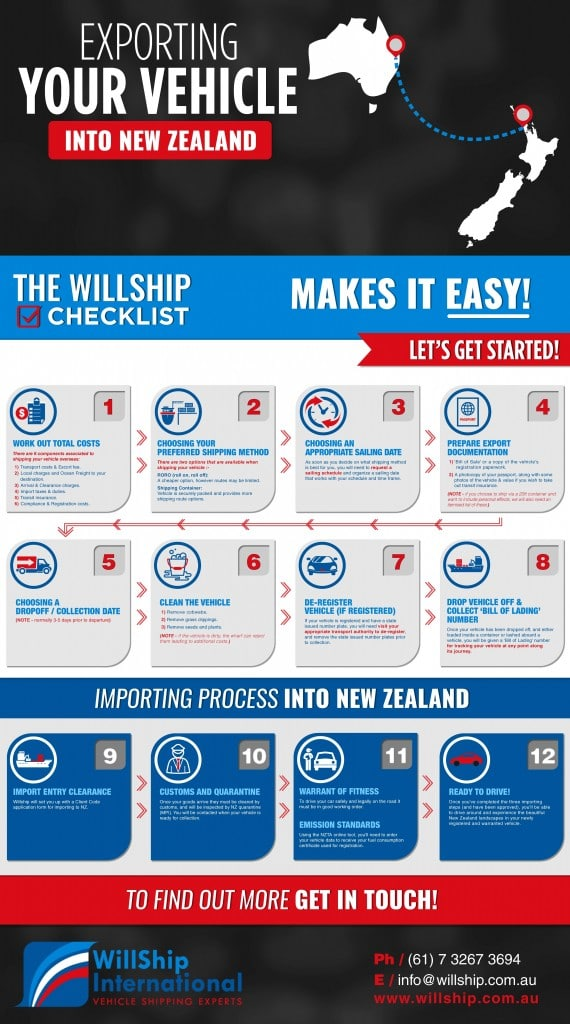 Willship Exporting and Importing NZ Infographic Image