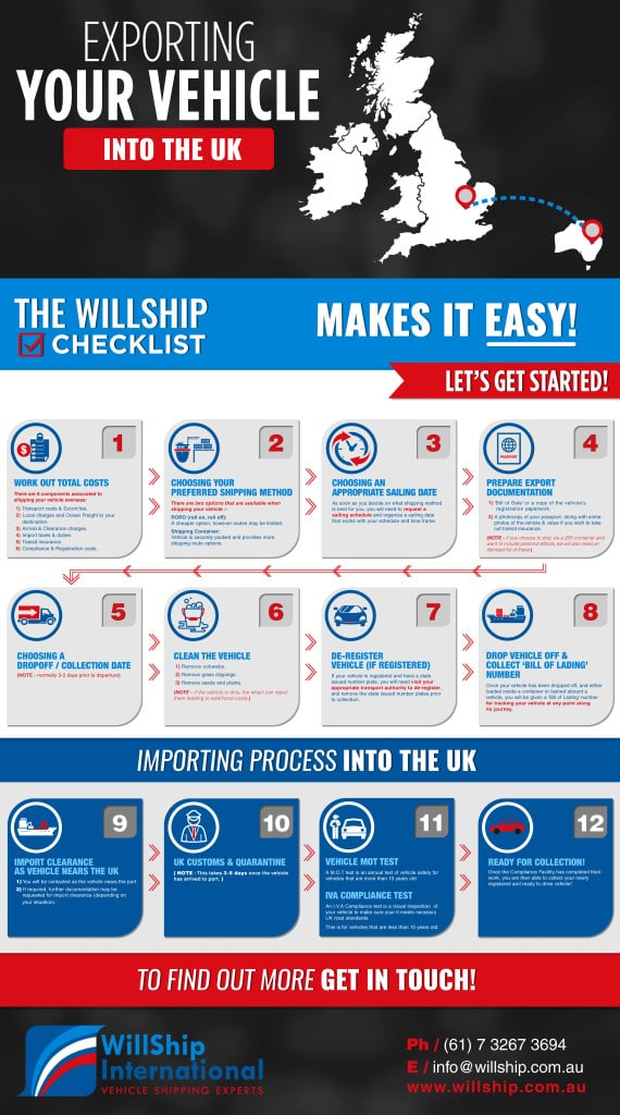 Willship NZ Exporting and Importing UK Infographic Image